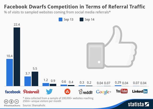 social-media-chart